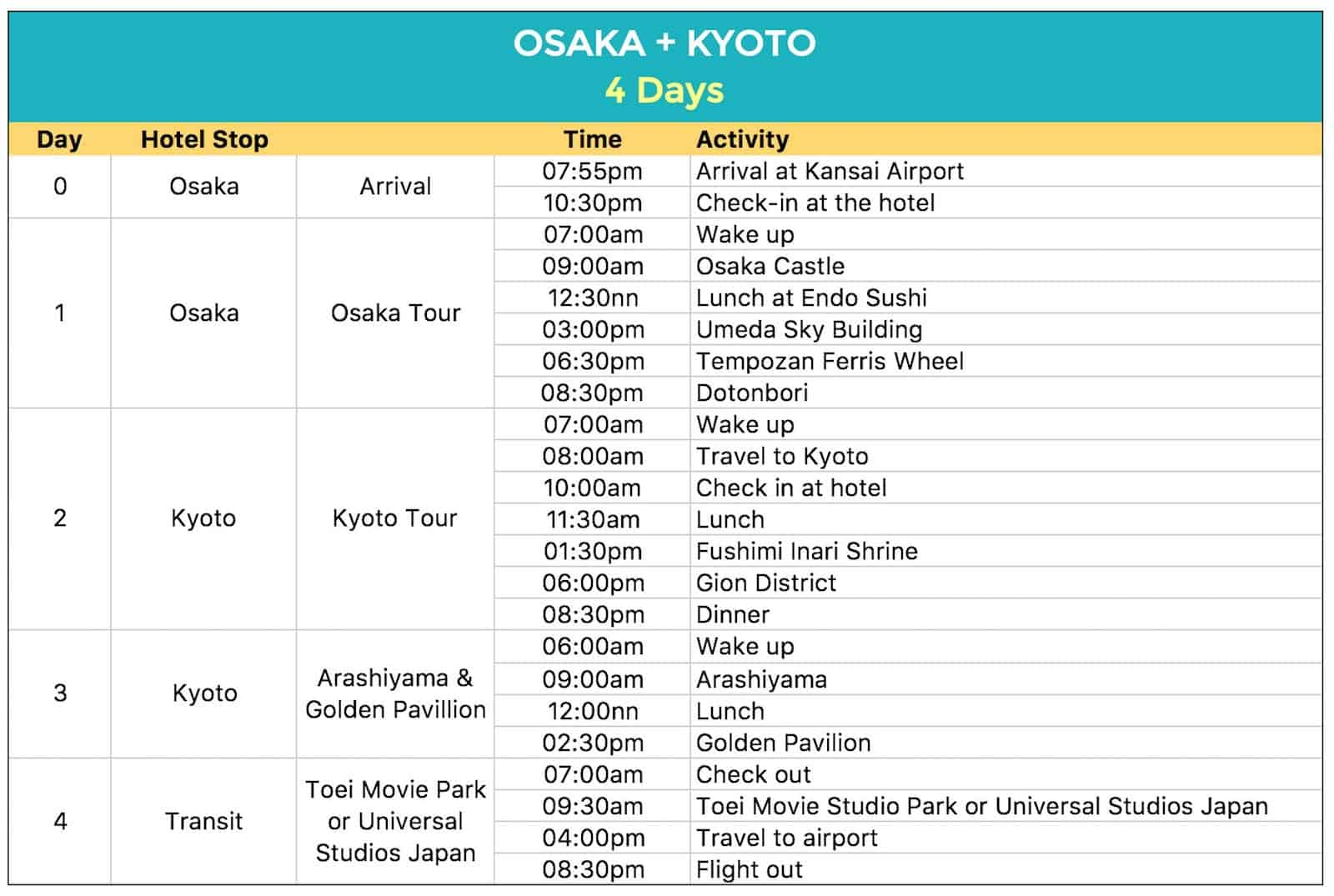 sample japan itineraries with estimated budget 4 6 7 8 15 days