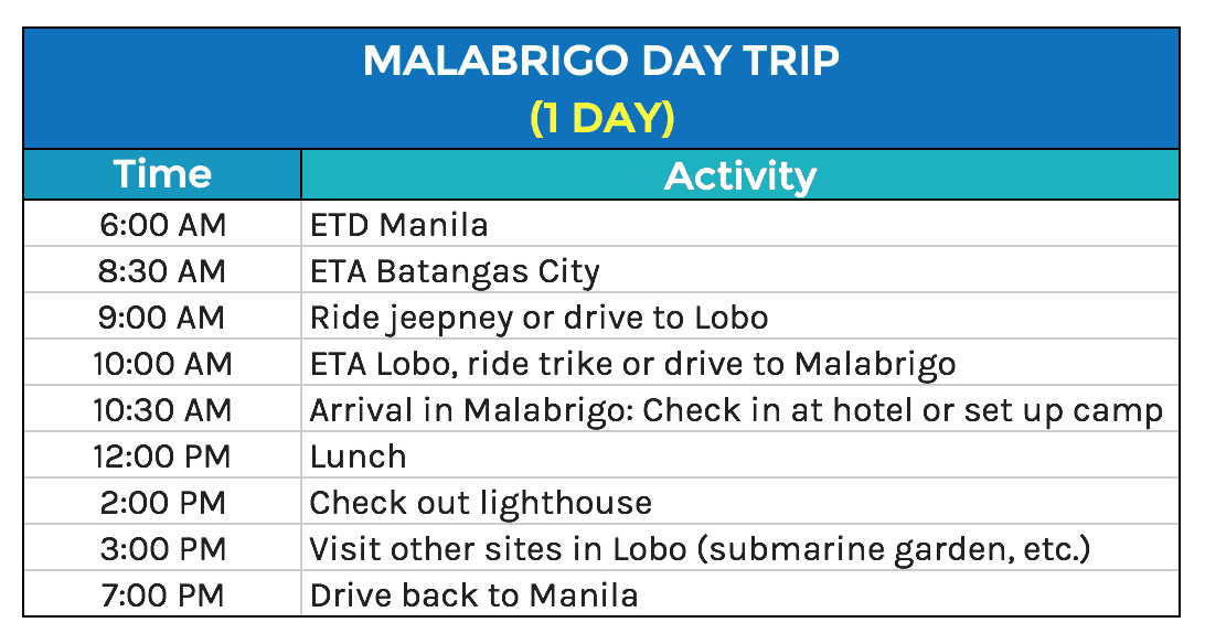 Malabrigo Day Tour Itinerary
