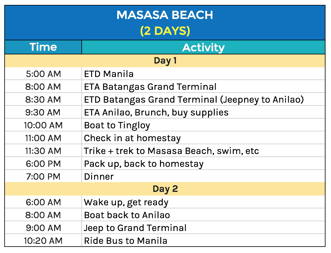 Masasa Beach Itinerary