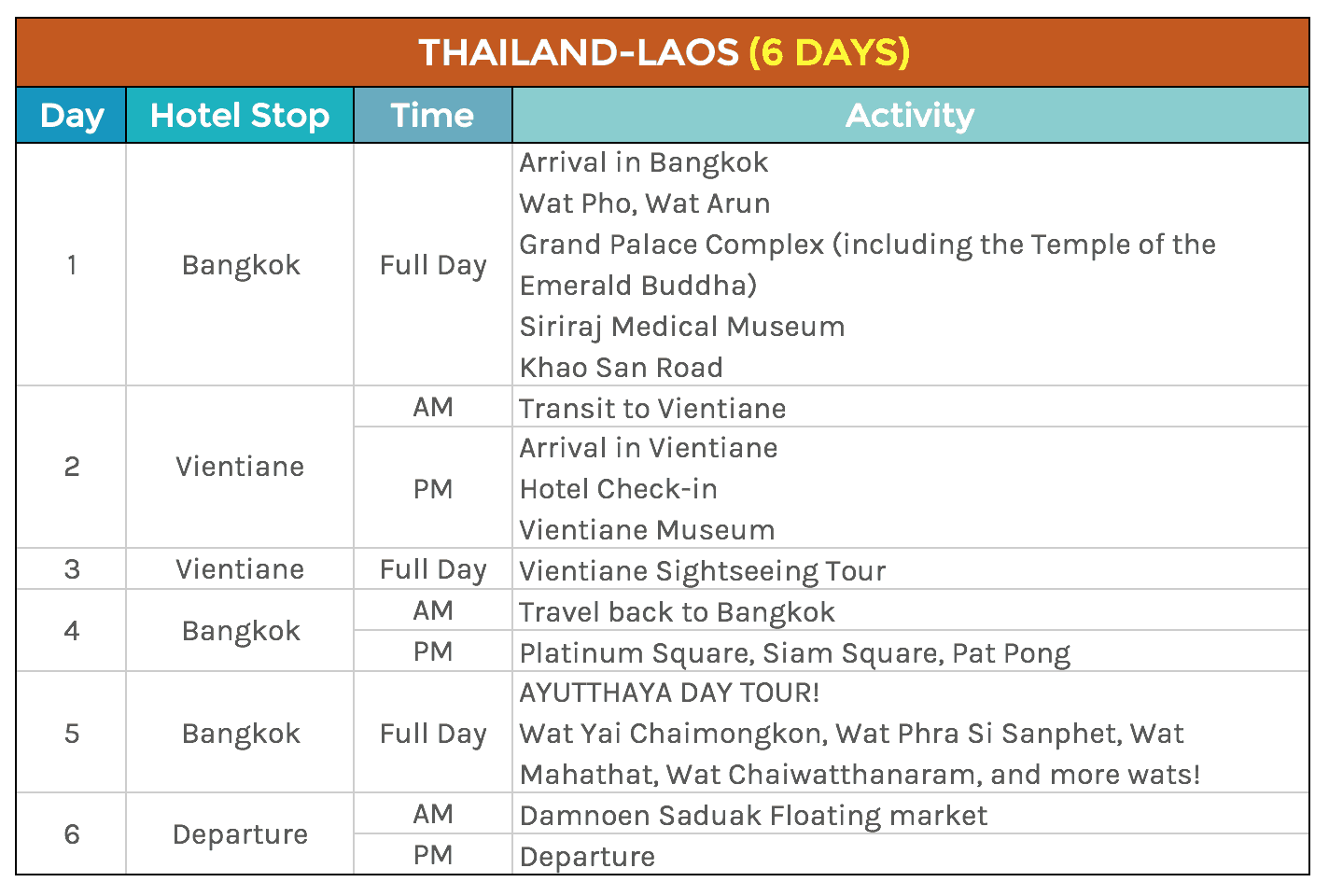 Notice That This Itinerary Uses Bangkok As Both Entry And Exit Points