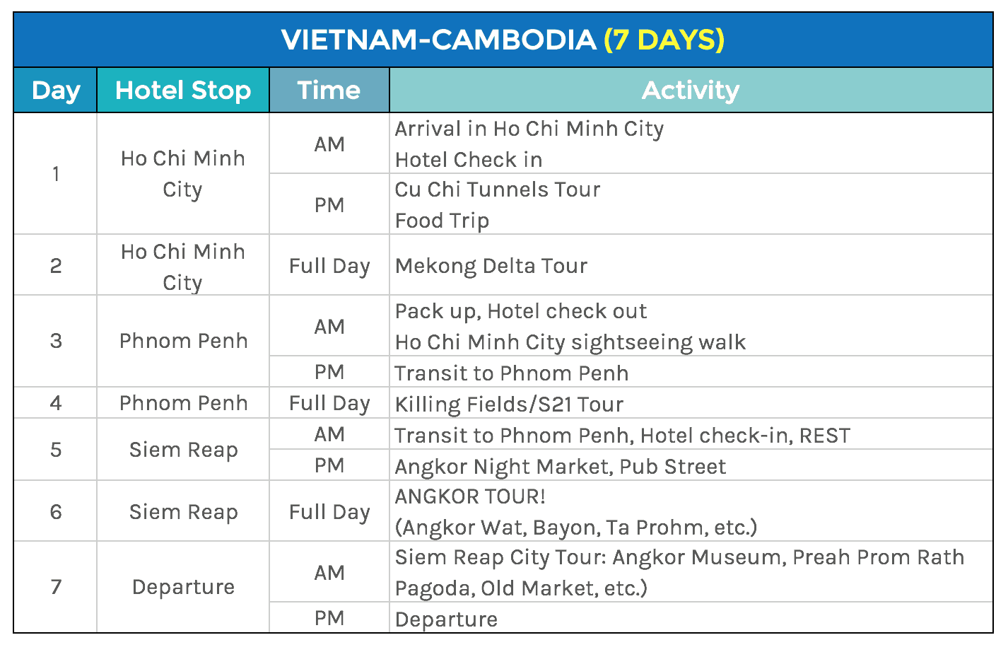 Sample SOUTHEAST ASIA Itineraries: 5, 6, 7 Days | The Poor