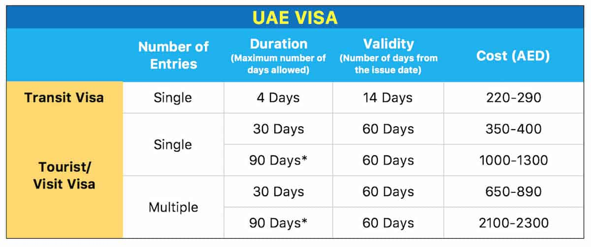 UAE VISA (DUBAI VISA): Requirements & How to Apply | The Poor